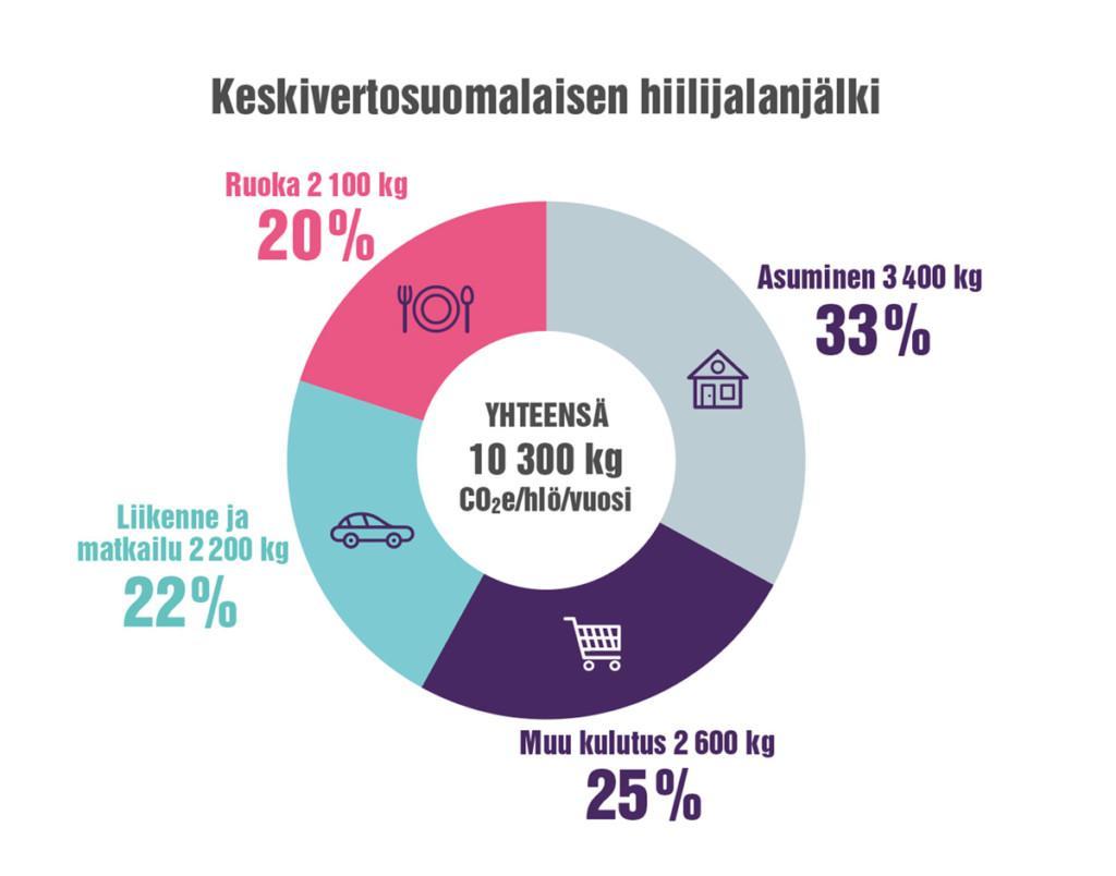 Keskivertosuomalaisen hiilijalanjälki.