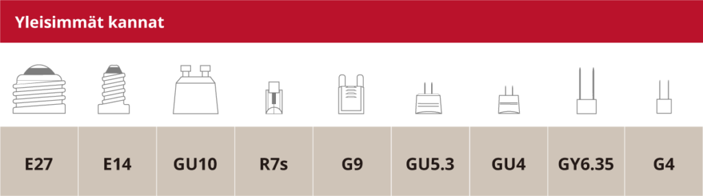 Yleisimmät lampunkannat ja niiden merkinnät.