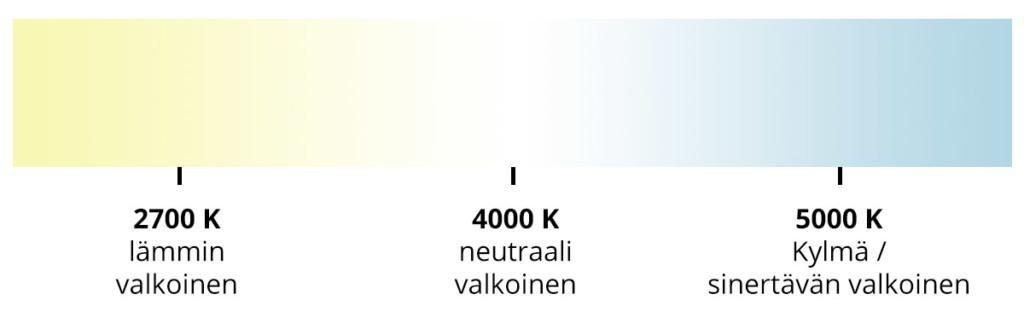 Valon värilämpötila.